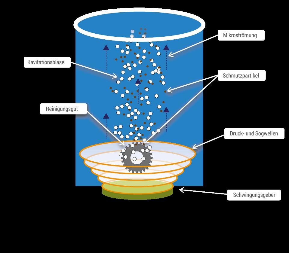Funktionsweise der Ultraschallreinigung